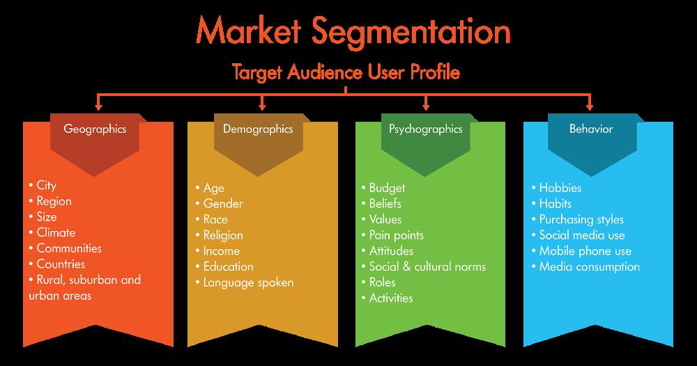marketing strategy Google Search Digital marketing