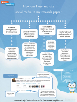 How Can I Use And Cite Social Media In My Research Paper By Easybib Social Media Infographic Social Media Information Literacy