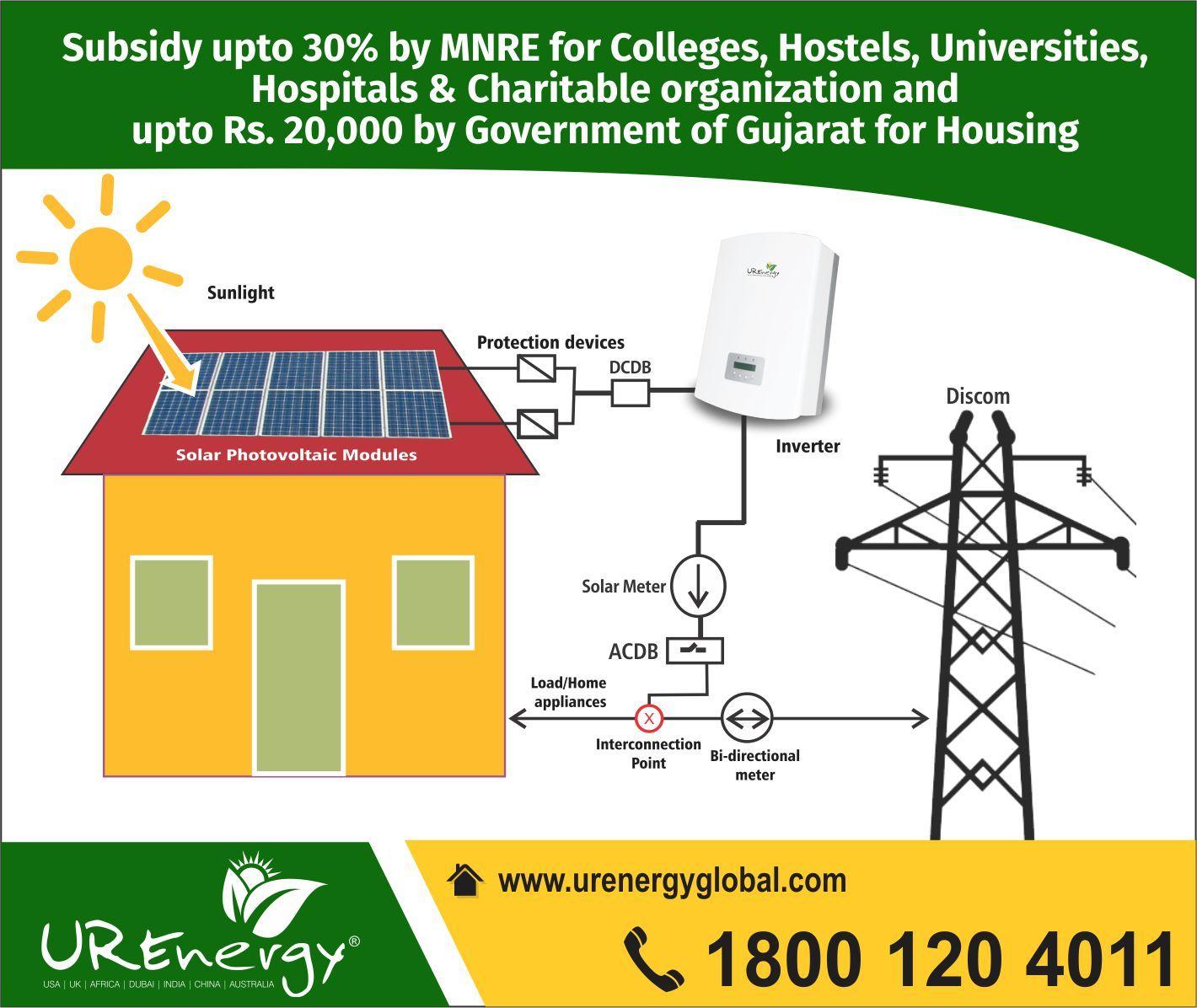 Solar Power Panel Inverters Irrigation Pumps Street