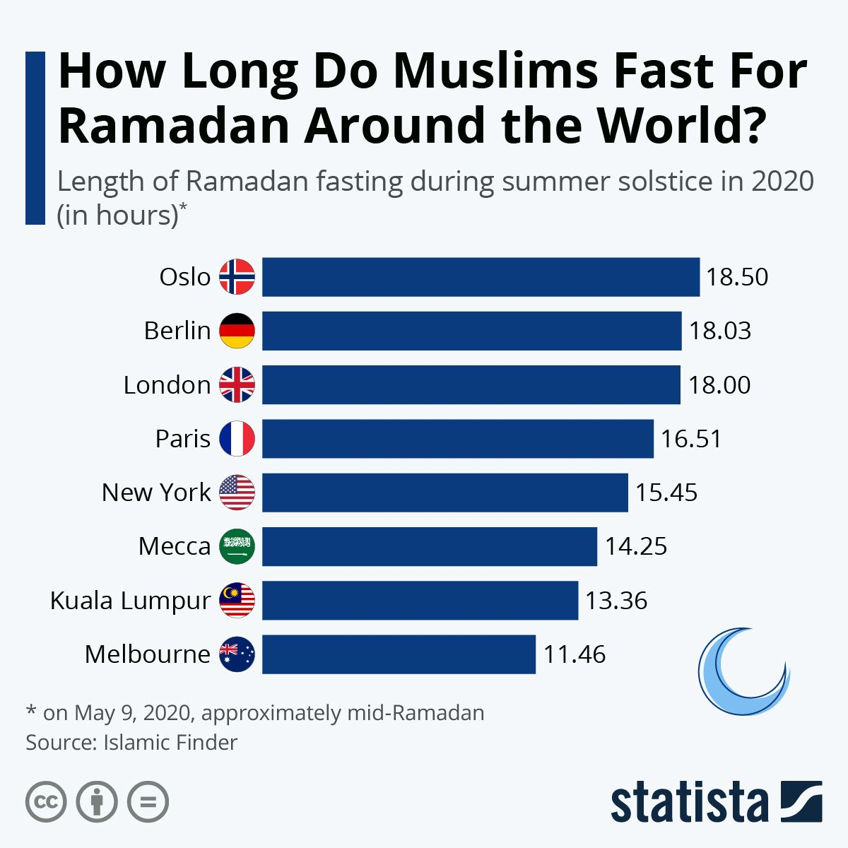 Infographic How Long Do Muslims Fast For Ramadan Around