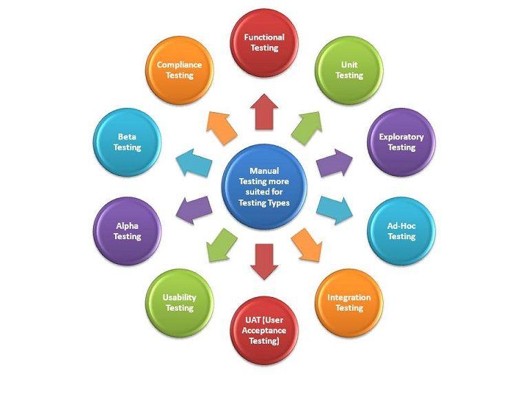 Get Training In Online Selenium Training To Acquire Quick