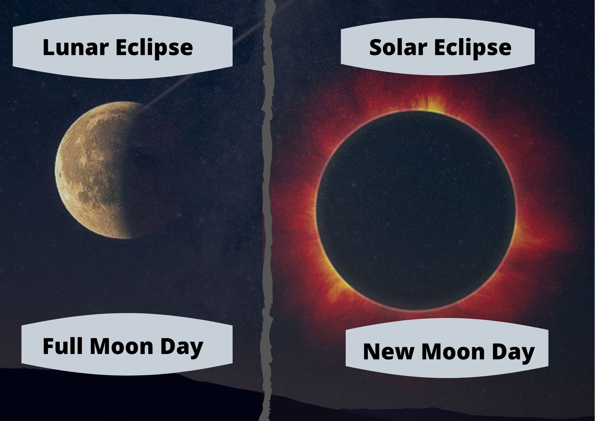 A Solar Eclipse Can Only Occur On The New Moon Day Whereas Lunar