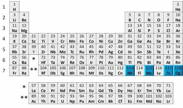 Képtalálat a következőre u201eMengyelejev féle periódusos rendszer - best of tabla periodica metales no metales metaloides