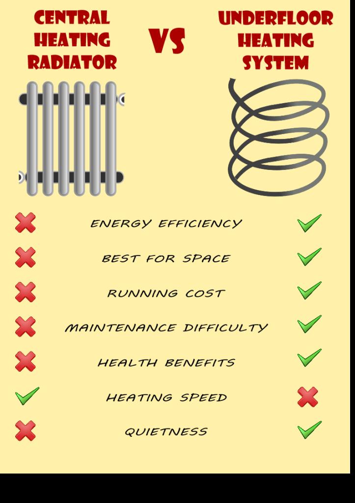 Infographic of central heating radiators Vs underfloor heating | DIY ...