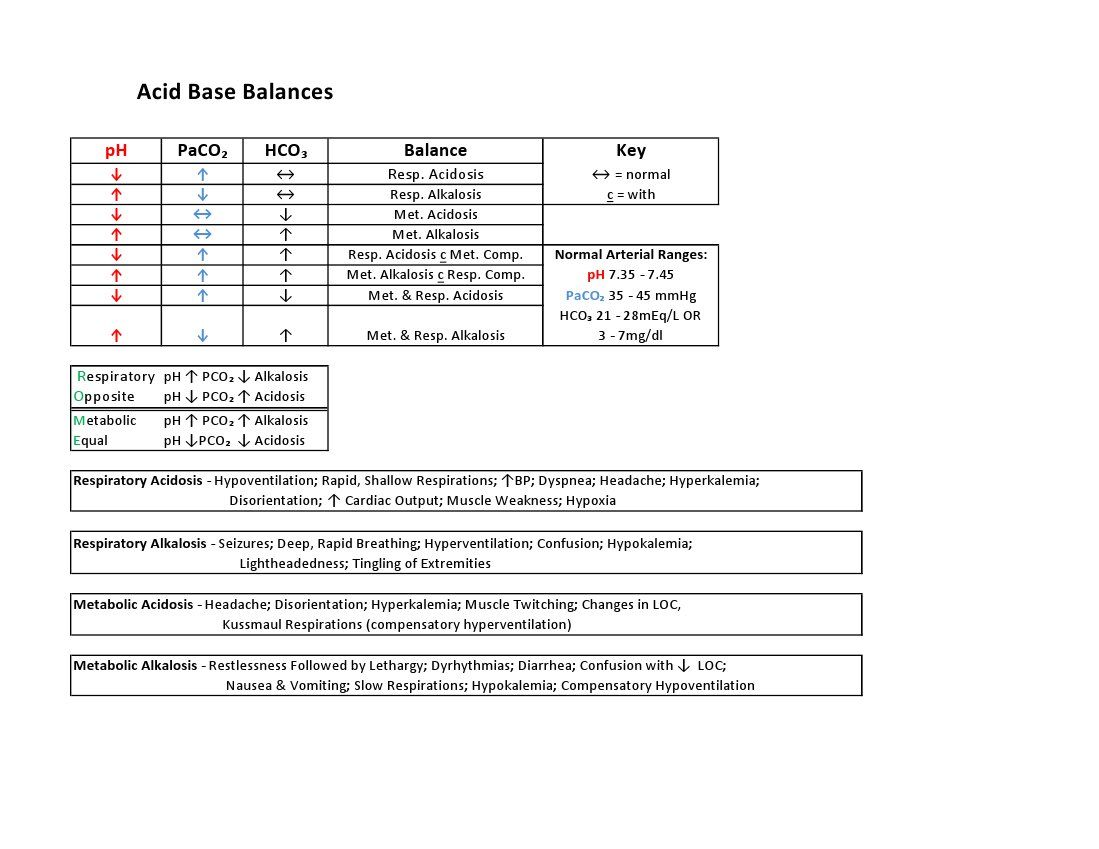 Acid Base Balance Sheet With Normal Ph Paco2 And Hco3 Levels With Respiratory Alkalosis