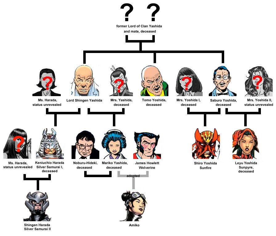 YASHIDA / YOSHIDA FAMILY TREE | comic books | Marvel ...