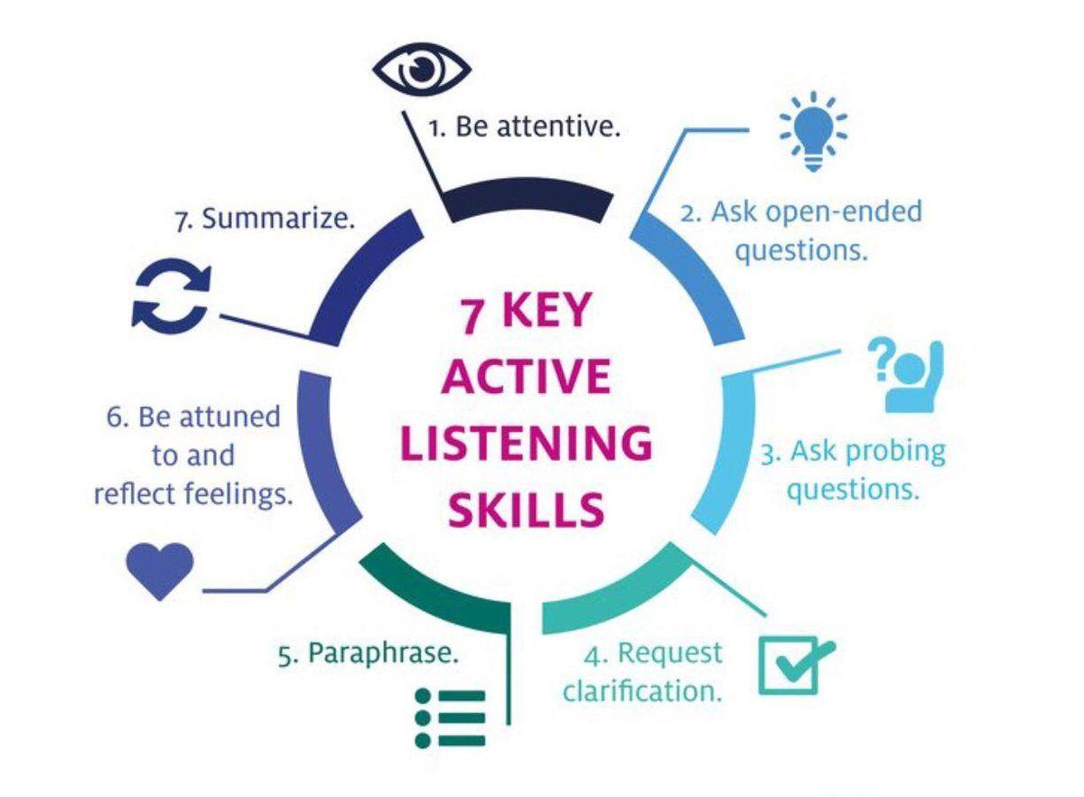 Bobby Umar Keynote Speaker On Twitter Teaching Empathy Good Listening Skills Listening Skills