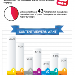Real Estate Video Marketing [Infographic]