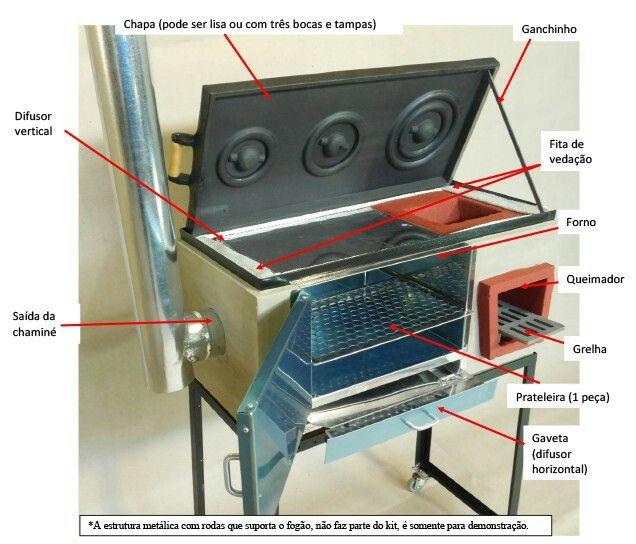 Para Reciclar El Horno Electrico Cocina A Lena Estufas De Lena