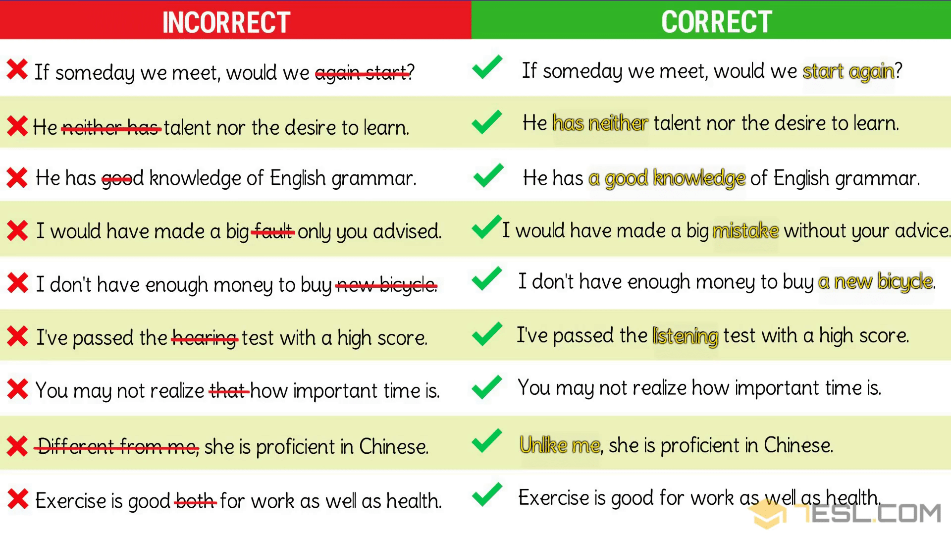 Grammatical Errors 170 Common Grammar Mistakes In English