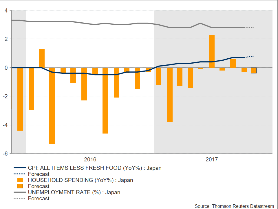 Japanese Core Cpi Could Justify Monetary Stimulus Forex News
