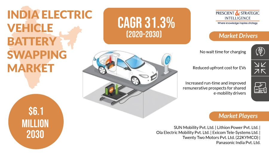 India electric vehicle ev battery swapping market size