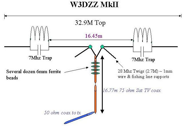 antenna trapped radio amateur dipole for
