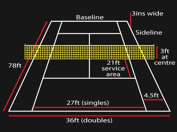 Tennis Court Dimensions Backyard Sports Tennis Tennis Court