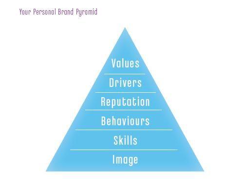 Personal Development Plan | Personality Dev & Com | Pinterest ...