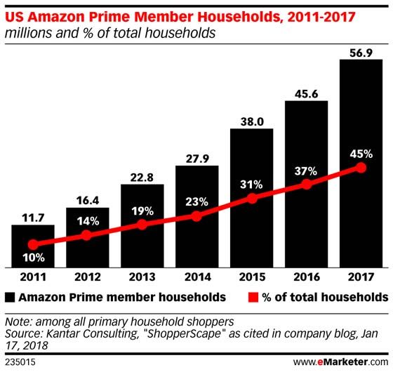 Nearly Half of US Households Are Now Amazon Prime Subscribers | eMarketer Retail