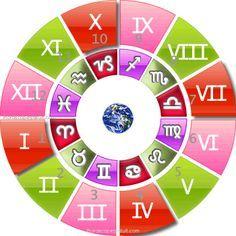 Sylvie tribut astrologue 5 6 les maisons astrologiques for Astrologie maison 1