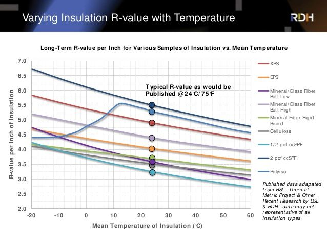 Varying Insulation R Value With Temperature 2 0 2 5 3 0 3 5 4 0 4 5 5 0 5 5 6 0 6 5 7 0 20 10 0 10 20 30 Insulation R Value Future Buildings Insulation Board