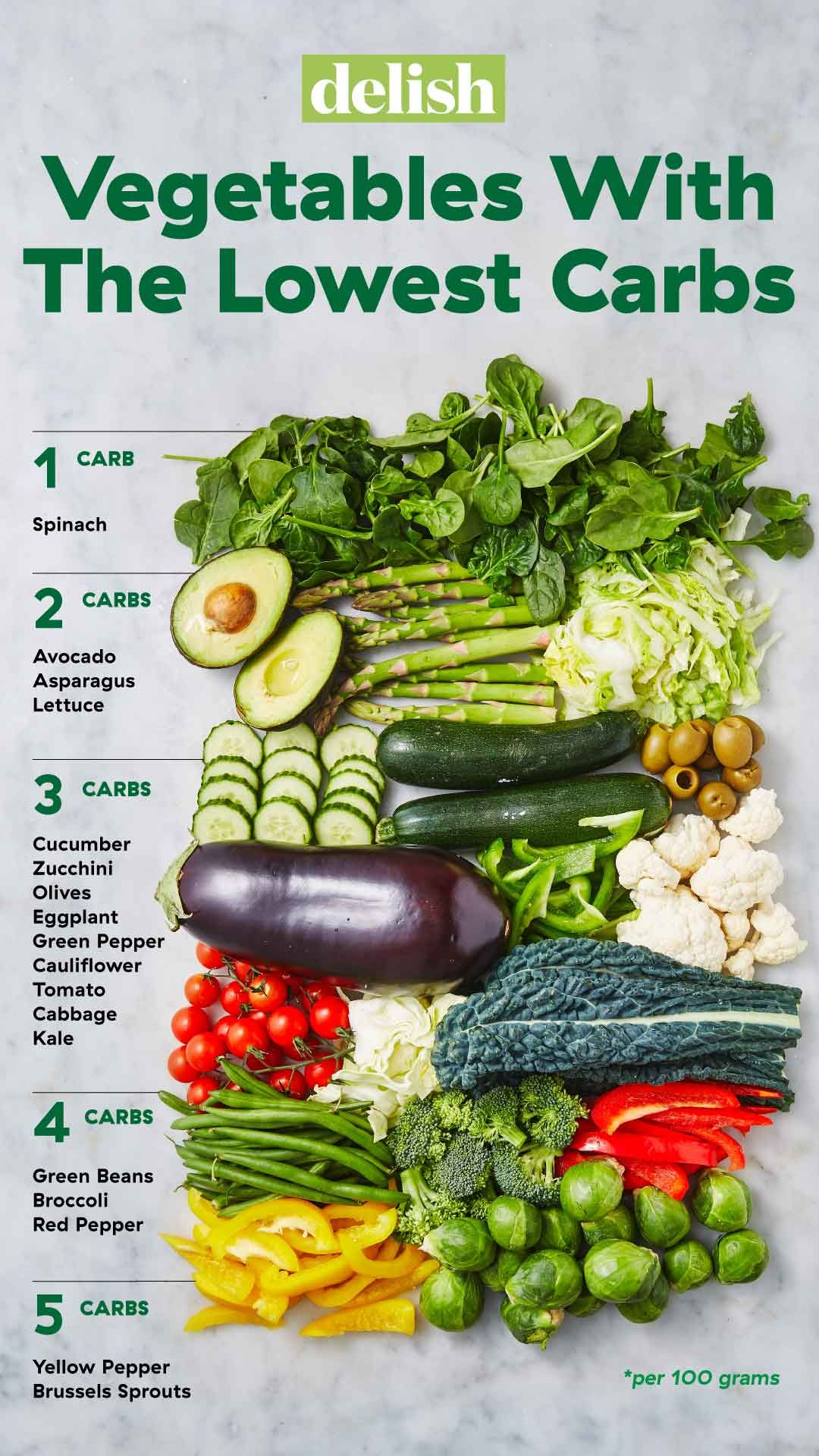 Vegetables With The Lowest Carbs #lowcarbveggies