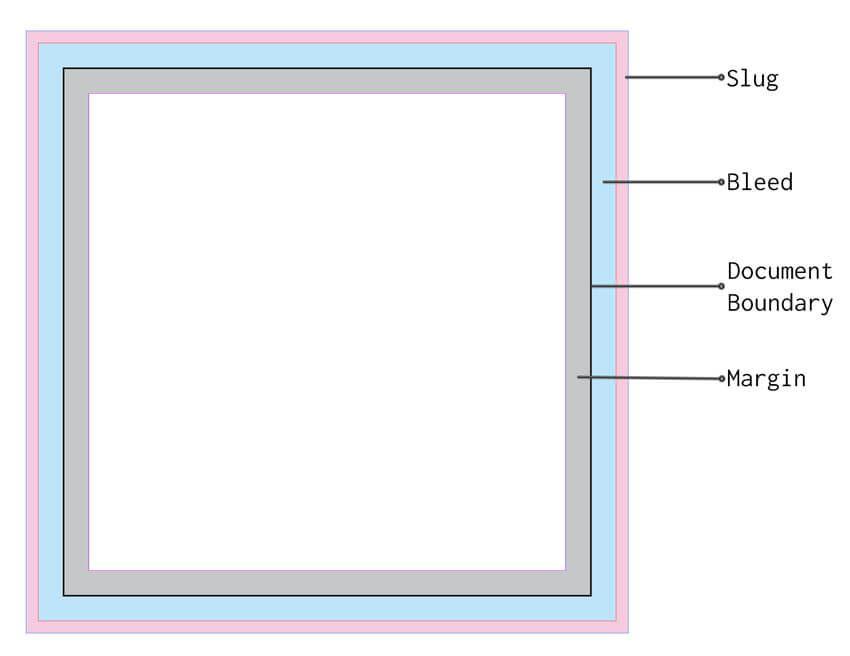 Slug Bleed Document Boundary and Margin Diagram | book | Pinterest ...