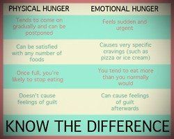 Know the difference between physical and emotional hunger