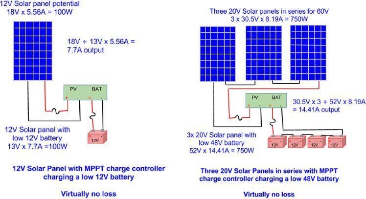 What Is A Solar Charge Controller Solar Power System 12v Solar Panel Solar