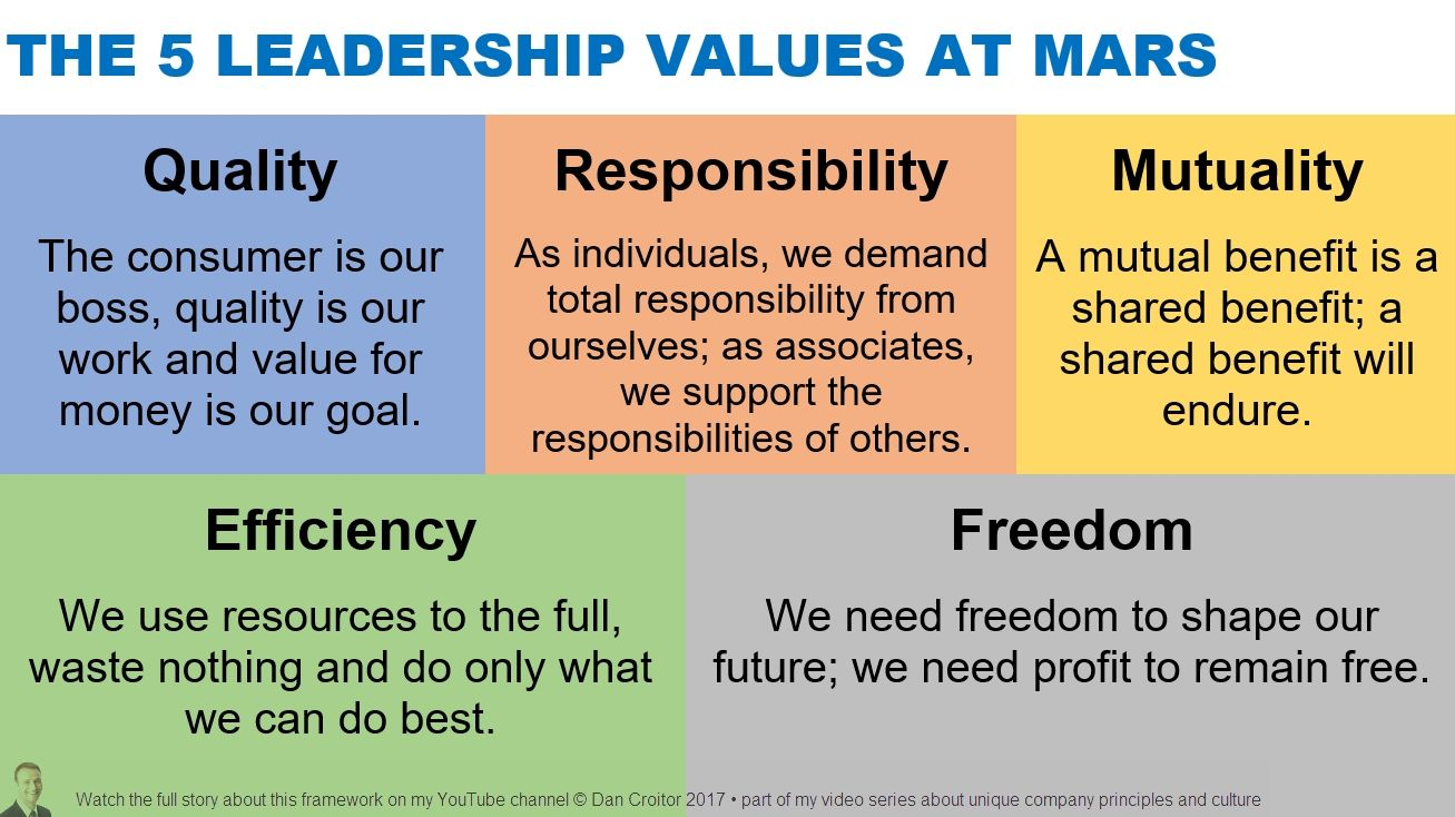 The 5 Leadership Values At Mars Mit Bildern Zitate Prinzipien