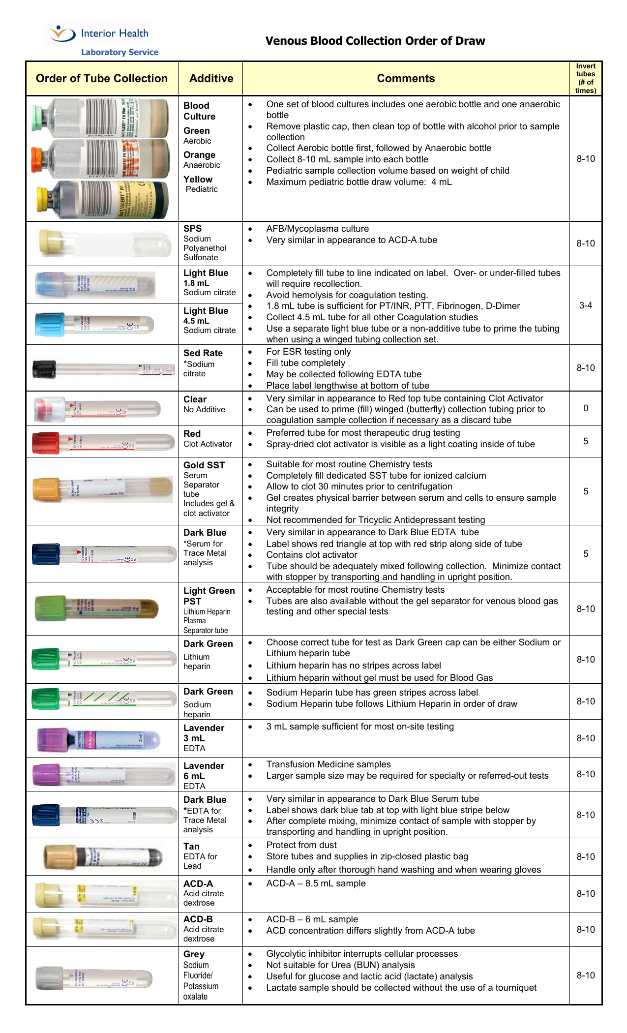 vch regional laboratory medicine: phlebotomy quick reference