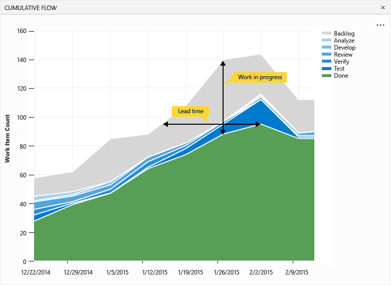 View the cumulative flow diagram agile project management view the cumulative flow diagram ccuart Gallery