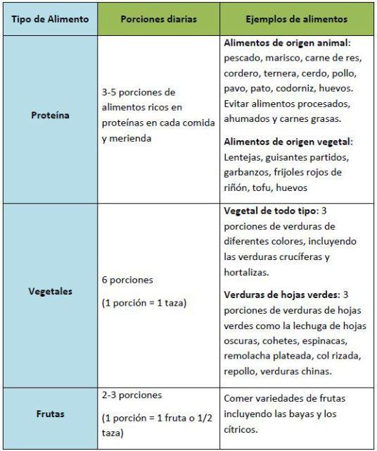 plan de alimentación de dieta alcalina para bajar de peso
