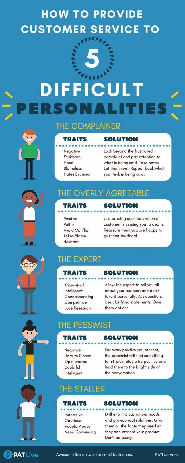 Our infographic will teach you about the five most difficult customer personalities and how to maneuver sticky situations ease. #customerservice