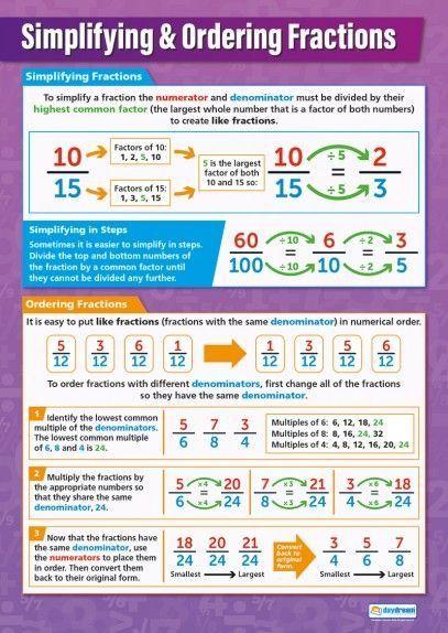 Breuken vereenvoudigen en gelijknamig maken. | Math Tutoring ...