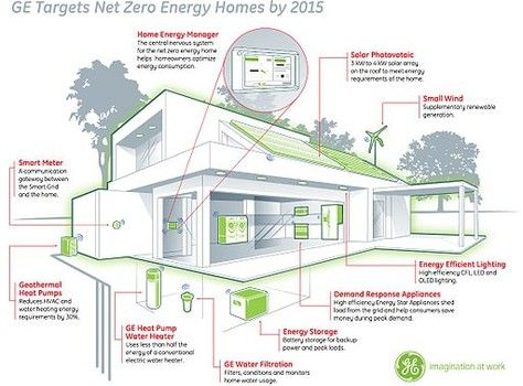 An Example Of A Net Zero Energy Usage Home Proposed By General Electric Energy Efficient House Plans Zero Energy House Energy Efficient Homes