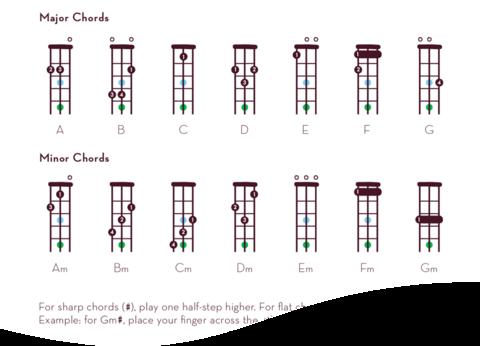Loog Academy – Loog 3-String Guitar Chords | Guitar Teacher <3 ...