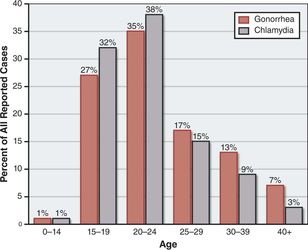 Prevalence Graph Bar Graph Showing The Prevalence Of Chlamydia And