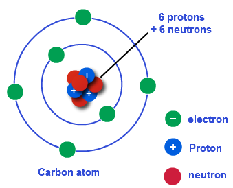 homework help model of an atom