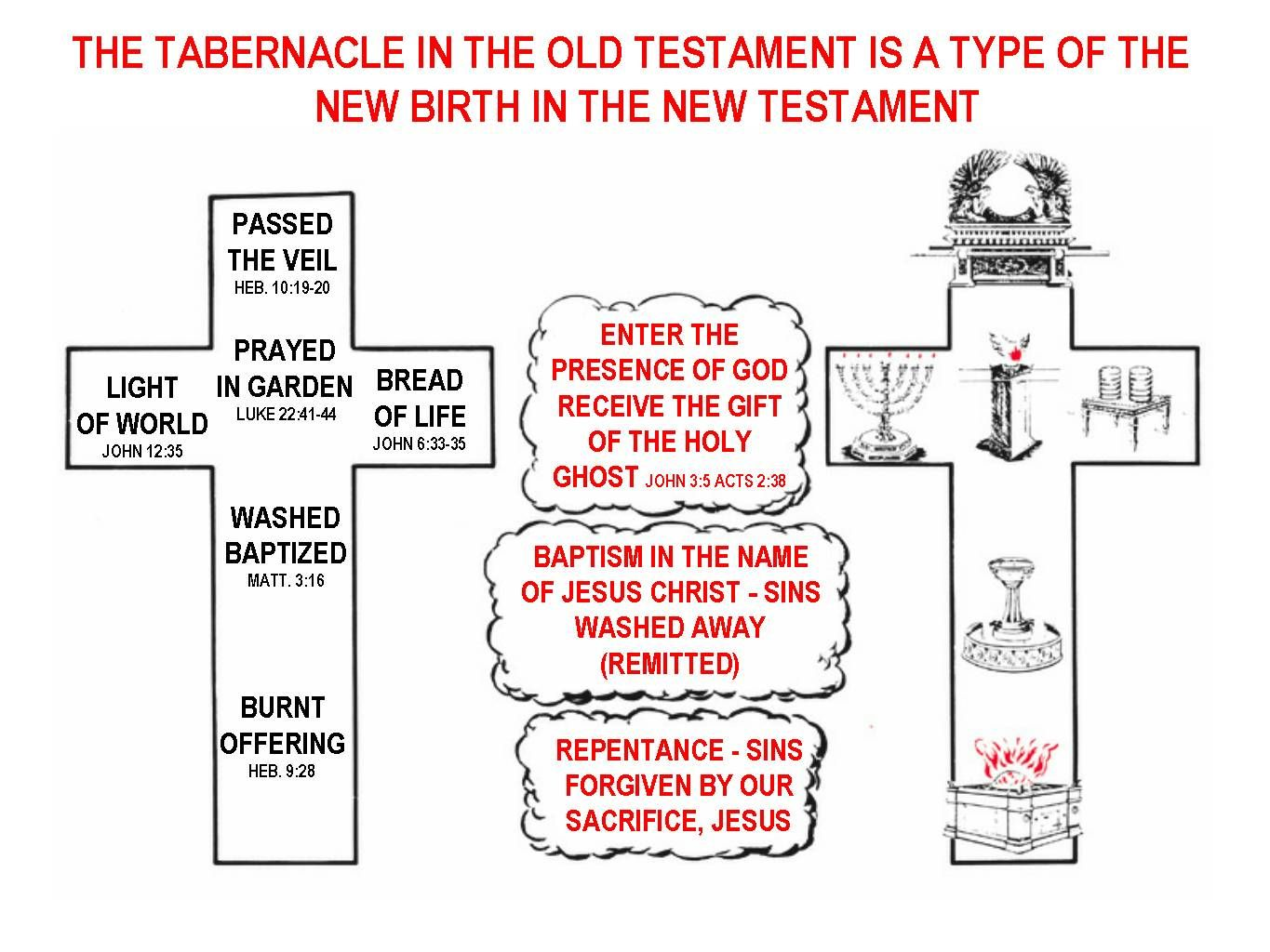hight resolution of search for truth tabernacle in the old testament is a type of the new birth