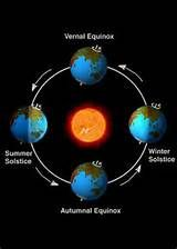 earth rotation around the sun 365.25 days and the four seasons depending won where you are on earth.