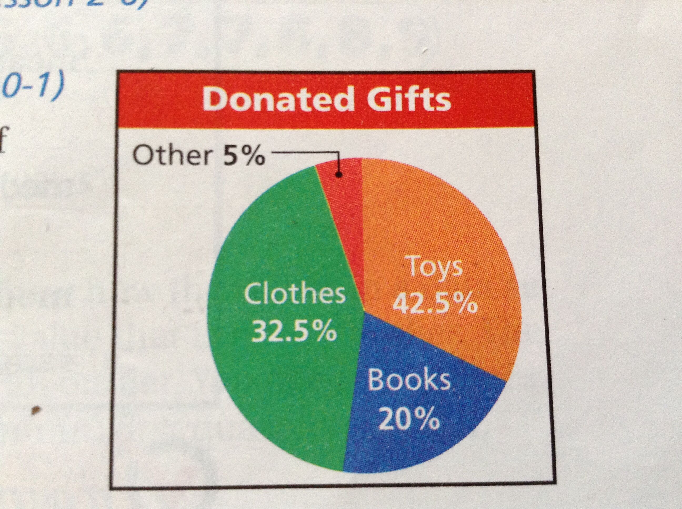 What Is Wrong With This Picture It S A Misleading Graph Math Books Visual Literacy Graphing [ 1936 x 2592 Pixel ]