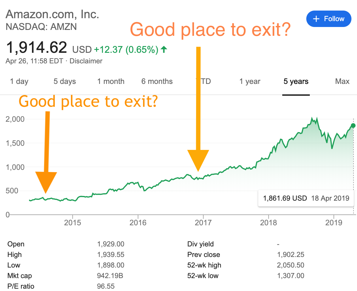 I Think Anyone Who Has Ever Played The Stock Market Has Considered It Irrational At Least Some Of The Time When A Stock Goe Tesla For Sale Tesla Stock Market