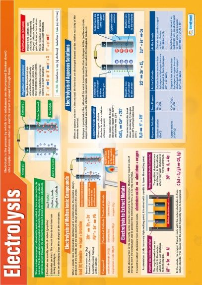 Electrolysis – Science Poster | skin health | Pinterest | Science ...