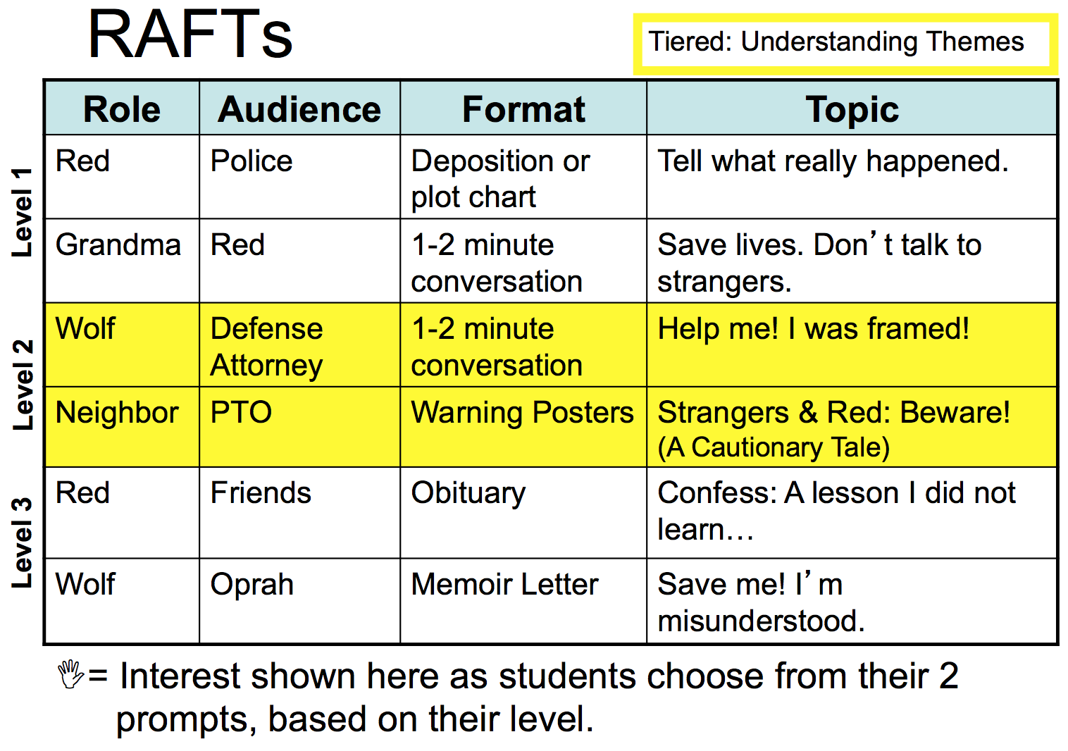 Rafts Differentiated For Learner Success Writing Strategies Differentiation Rafting [ 1066 x 1516 Pixel ]