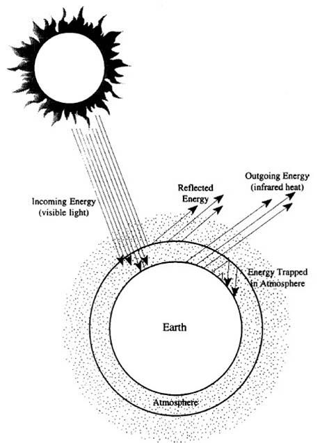 greenhouse atmosphere let s heat things up lesson Global Warming Process greenhouse effect global warming
