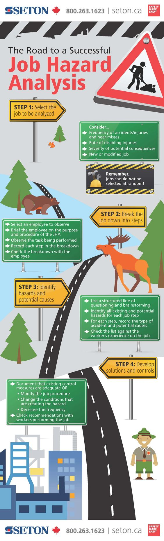 Job Hazard Analysis Infographic Easy as 1, 2, 3…4