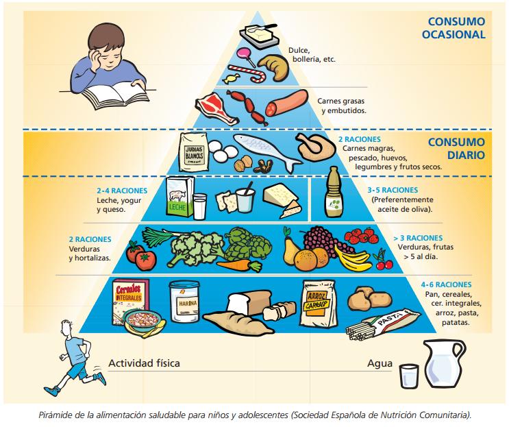 Piramide alimenticia para adolescentes 2015 google - Piramide alimentaria para ninos ...