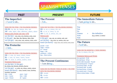 gcse spanish vocabulary revision sheets vocabulario spanish vocabulary spanish tenses. Black Bedroom Furniture Sets. Home Design Ideas