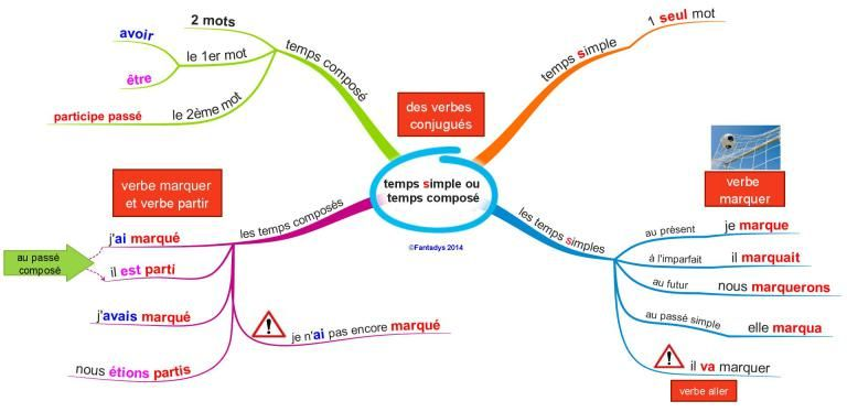 cartes mentales Conjugaison   Carte mentale, Temps composés et Conjugaison