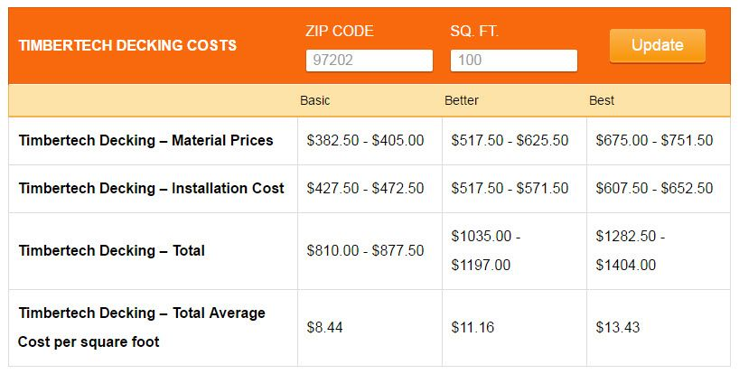Great Estimator Tool Cost Of Timbertech Decking Calculate 2017 Prices Installation Timbertech Decking Deck Cost Estimator Deck Cost