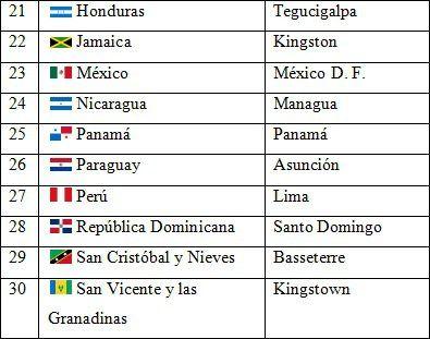 Países Y Capitales De América Saber Es Práctico Managua Tegucigalpa Learning