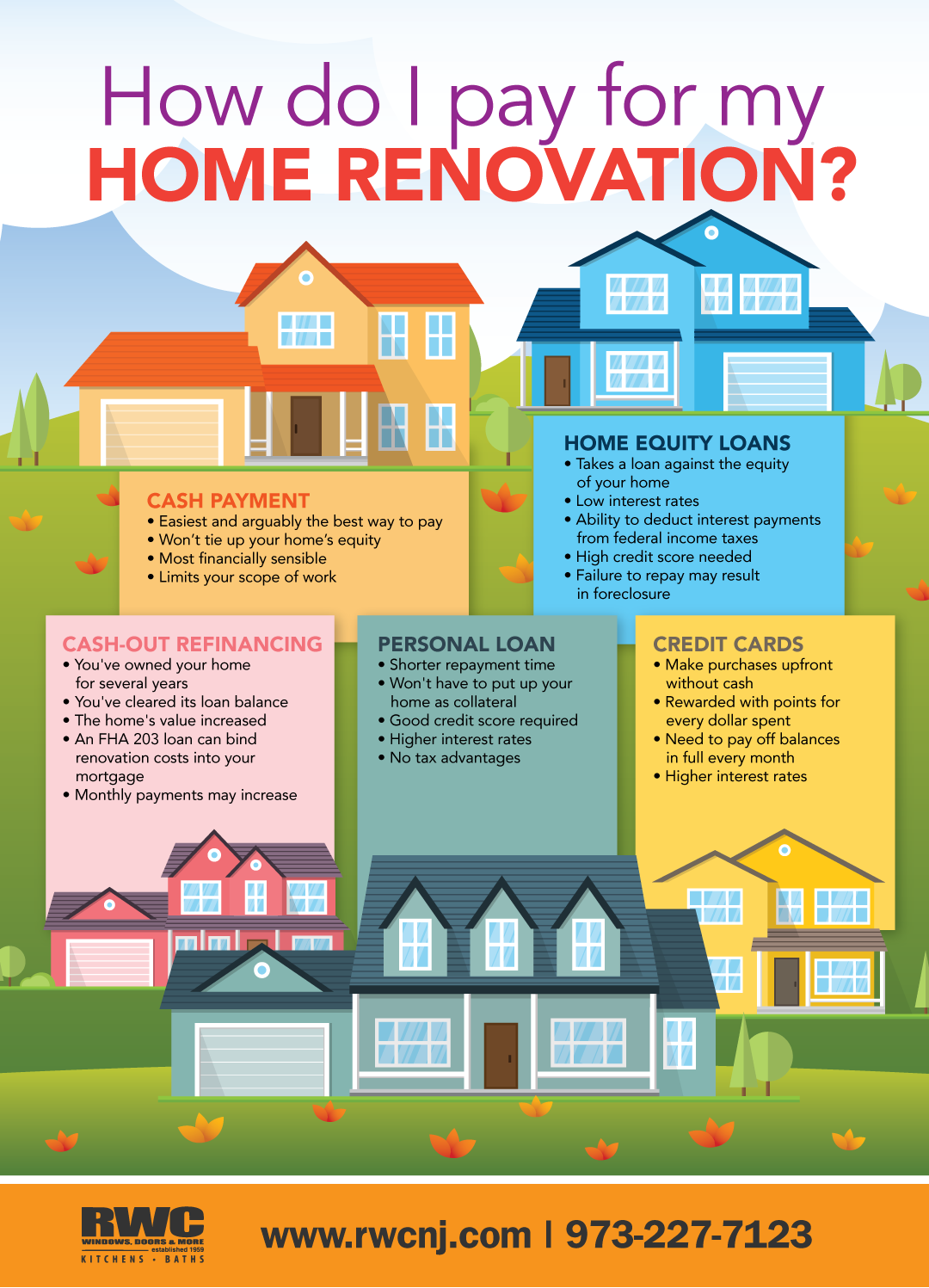 How Do I Pay For Home Renovations Infographic Rwc Home Improvement Loans Home Equity Loan Remodeling Loans